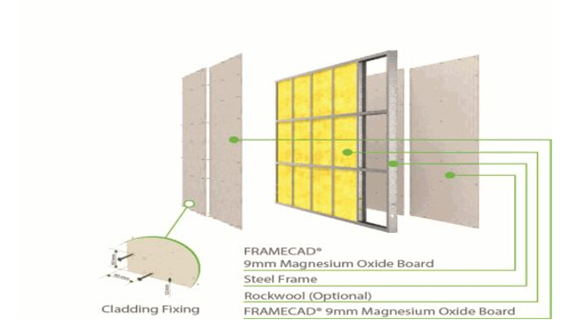 FRAMECAD Internal Wall & Ceiling Assemblies for Rapid Construction